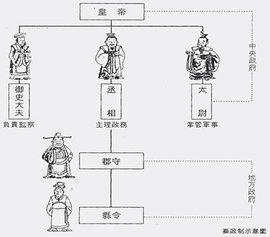 太尉 - 中国秦代至元代官职  免费编辑   修改义项名