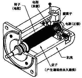 交流电机按其功能通常分为交流发电机